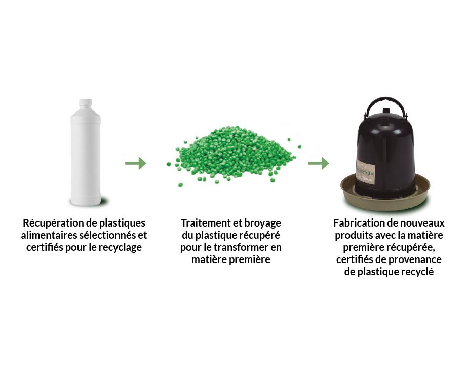 Mangeoires et abreuvoirs fabriqués grâce à un traitement 100% durable