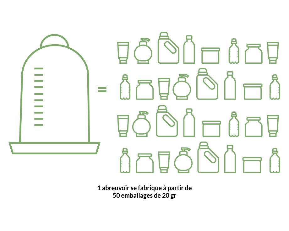 Combien d'emballages faut-il ?