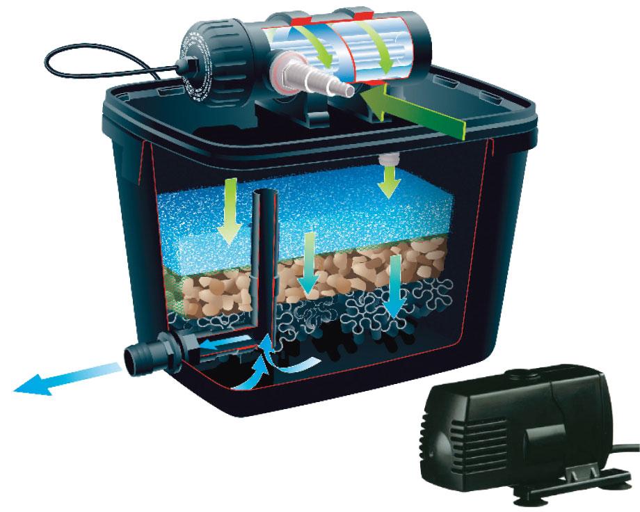 D coration filtre bassin canard argenteuil 22 filtre adsl sfr filtre habitacle clio 2 - Filtre bassin canard montpellier ...
