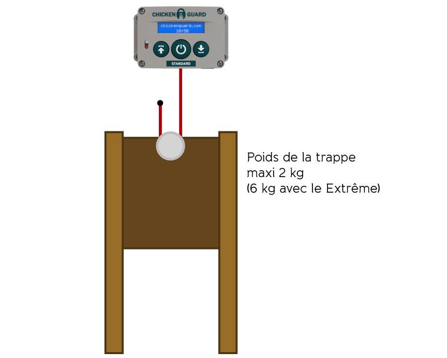 Schéma installation portier avec trappe lourde